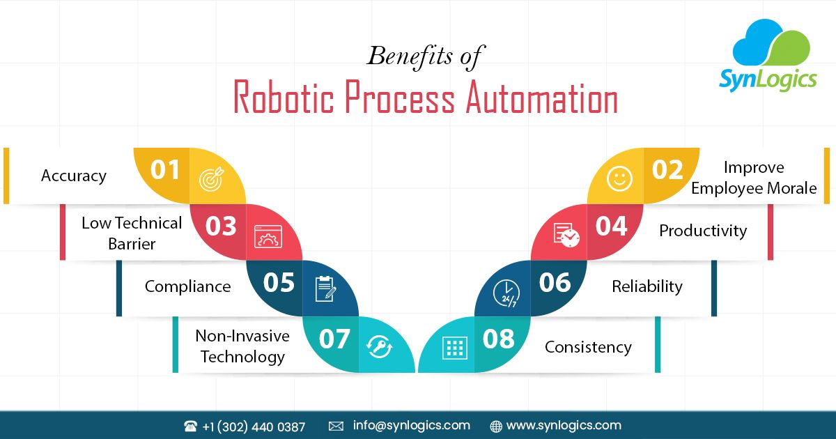 Synlogics Is A Robotic Process Automation Company Helps Organizations To Automate Business Processes Quickly And Organization Help Automation Business Process