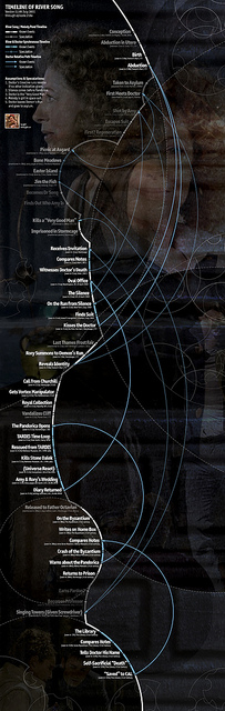 ...timeline of River Song...