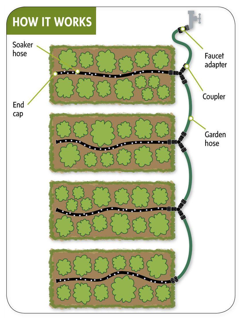 10 Best Gardening Tools And Tips To Make Gardening Easier Garden Watering System Soaker Hose Irrigation Soaker Hose