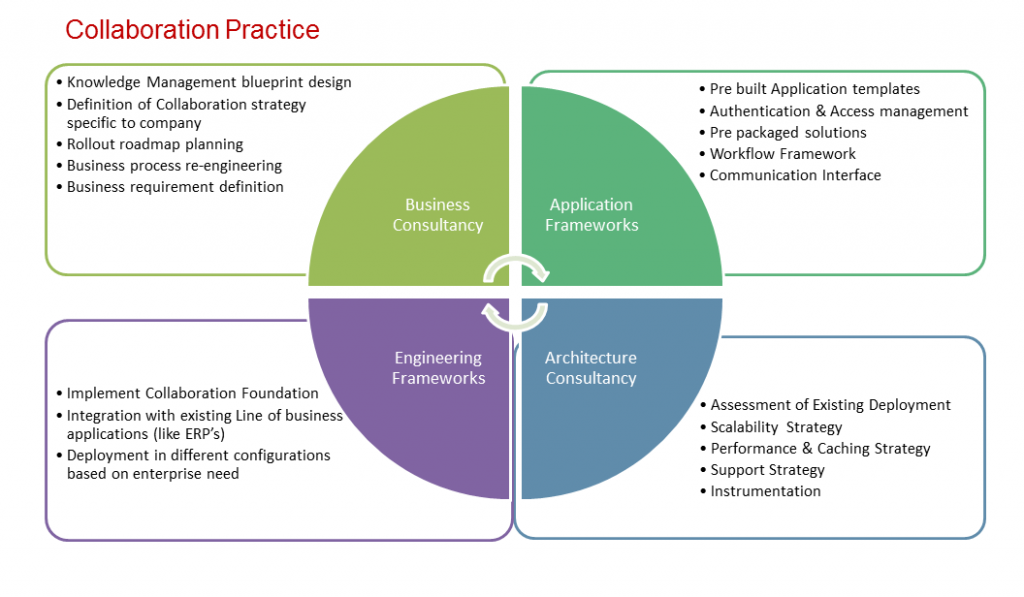 process management | Managing the unprecedented combination of accelerating change and ...