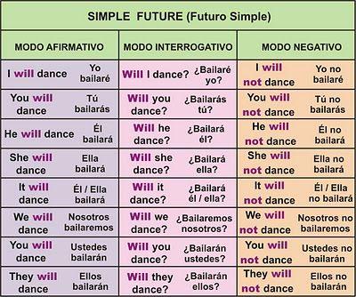Topics Carlos Futuro Simple Pasado Continuo Como Aprender Ingles Basico