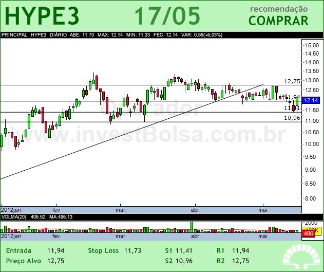 HYPERMARCAS - HYPE3 - 17/05/2012 #HYPE3 #analises #bovespa