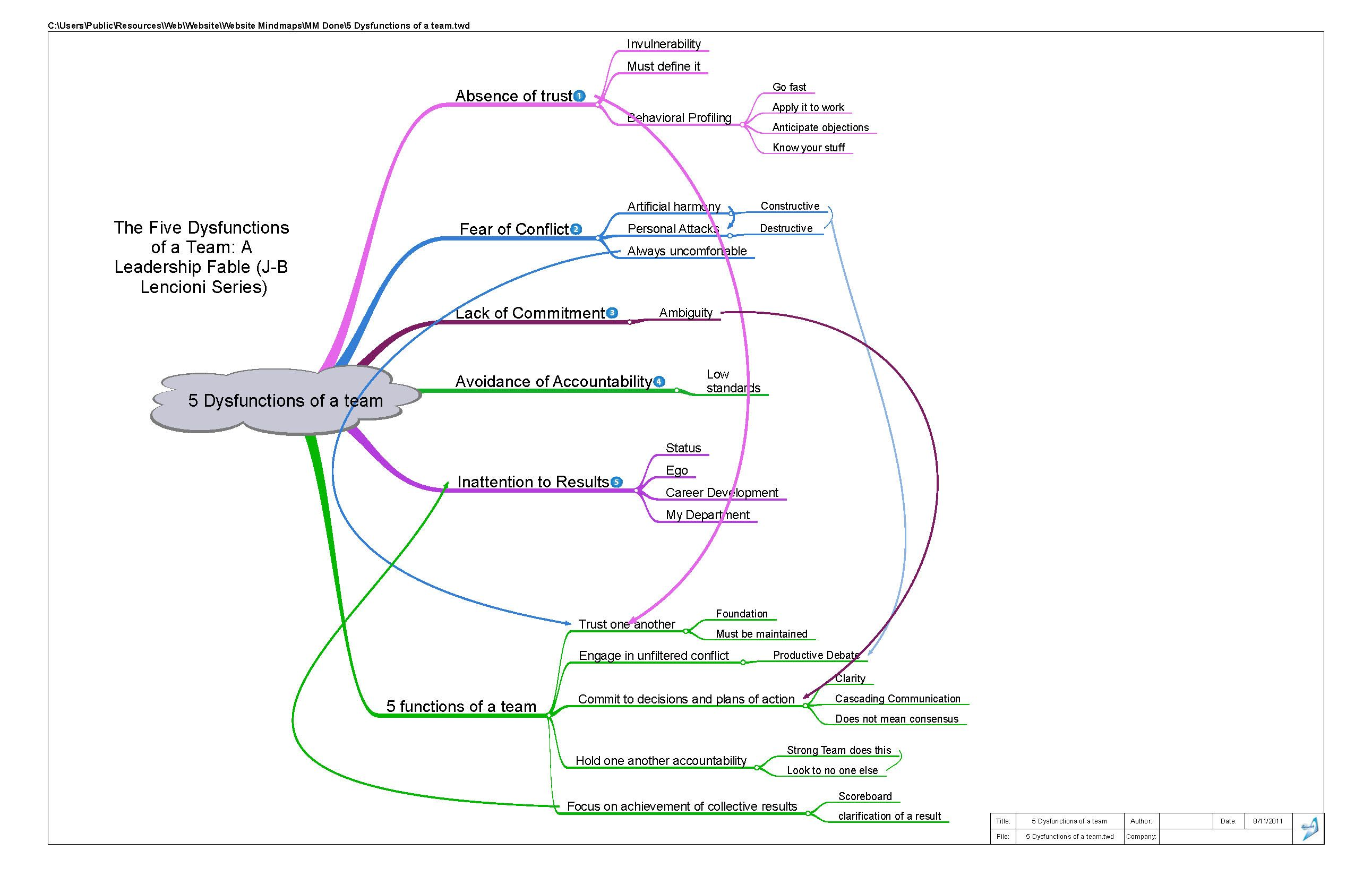 Mind Map of the Five Dysfunctions of a Team | Leadership