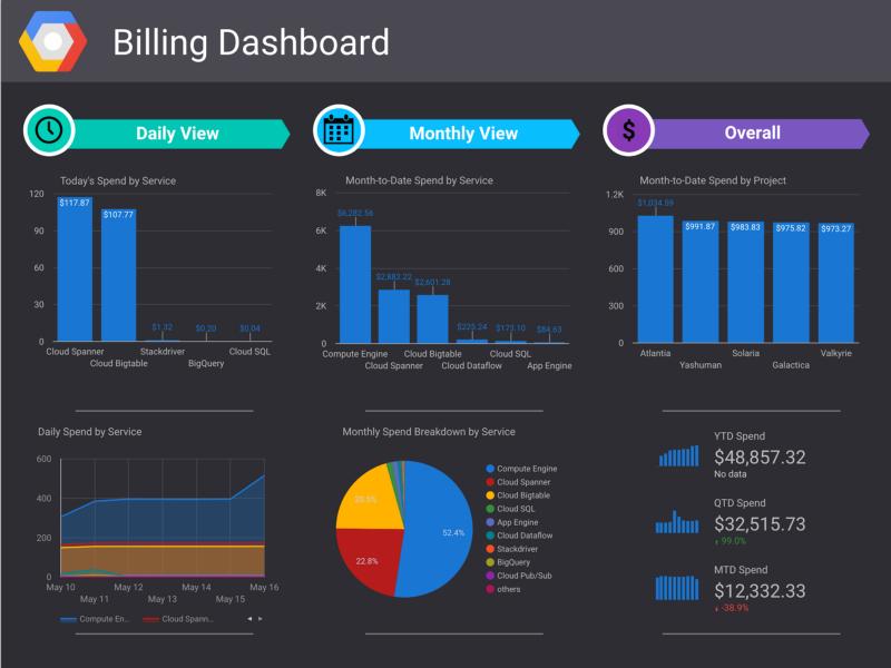 Visualize GCP Billing using BigQuery and Data Studio | Web