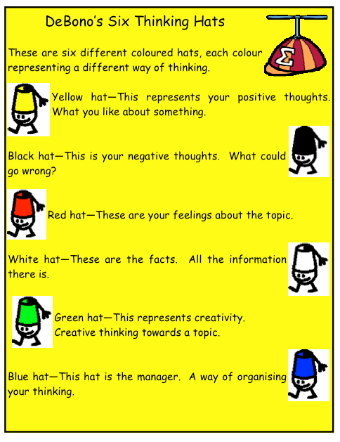 Debono S 6 Thinking Hats Simple Poster For Students Download It For The New School Year Six Thinking Hats Critical Thinking Skills Thinking Skills