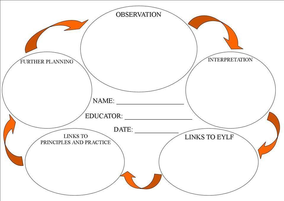 Curriculum eylf template Preschool t Learning stories