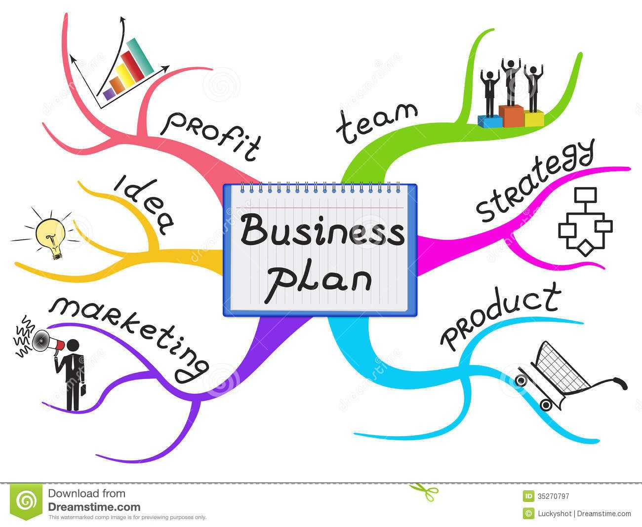 business plan mind map template Google Search Business