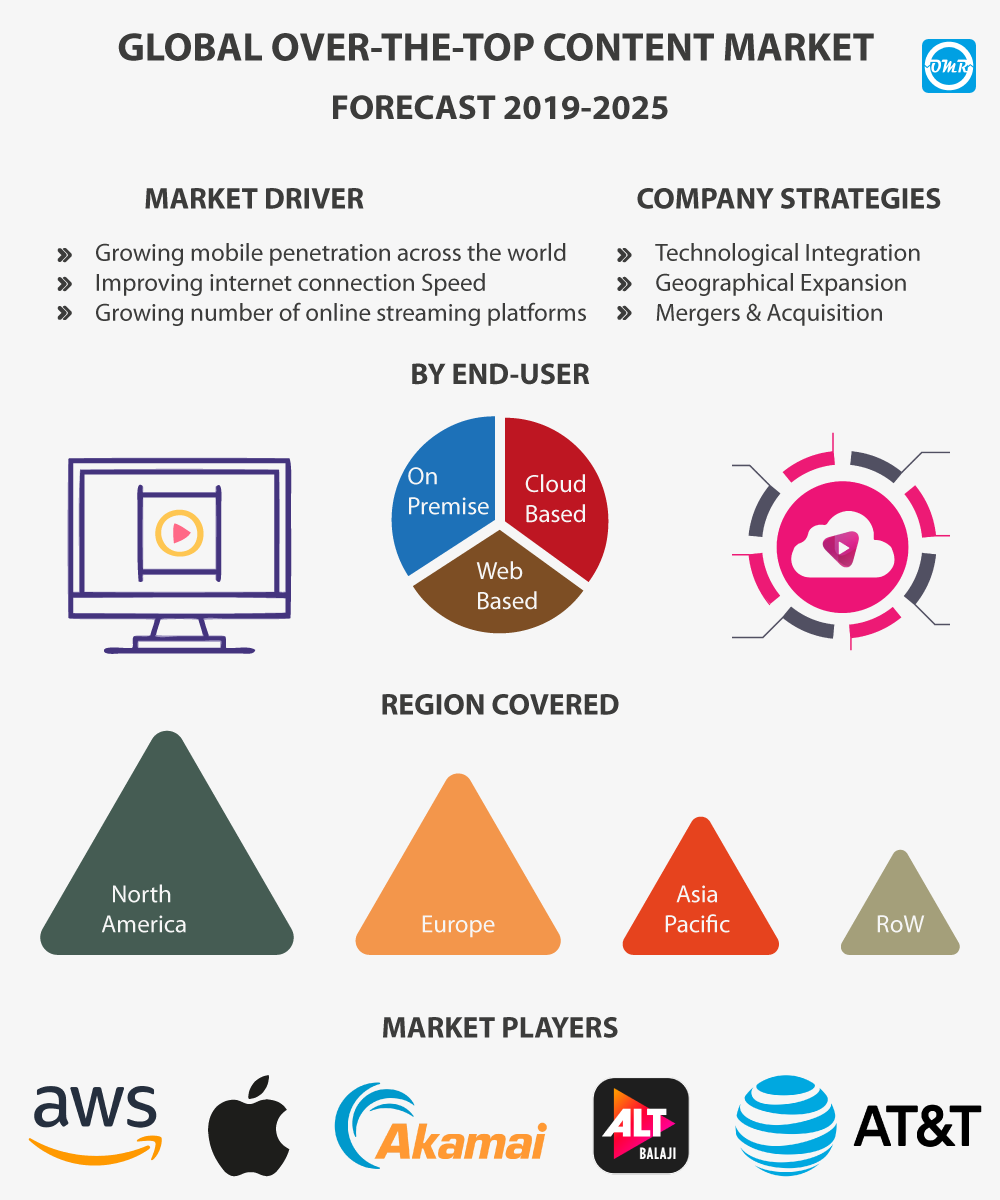 Global Ott Content Market Size Share And Industry Analysis Cloud Computing Applications Big Data Marketing Voice Over Internet Protocol