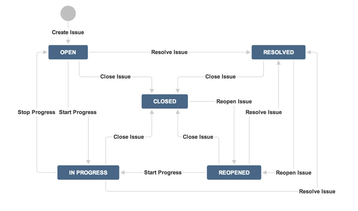 What Is Workflow Business Process Management Workflow Help Desk