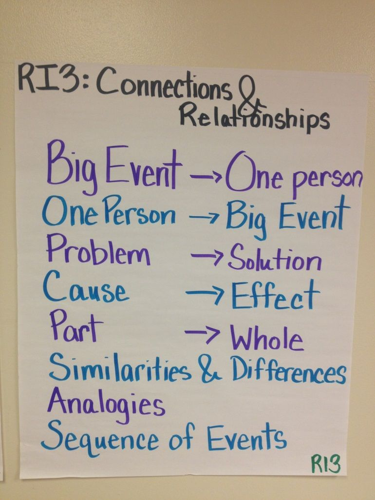 Ri 3 Is All About Relationships And How Things Are Related Common Core Anchor Chart W Teaching Common Core Informational Text Lesson Common Core Ela Standards