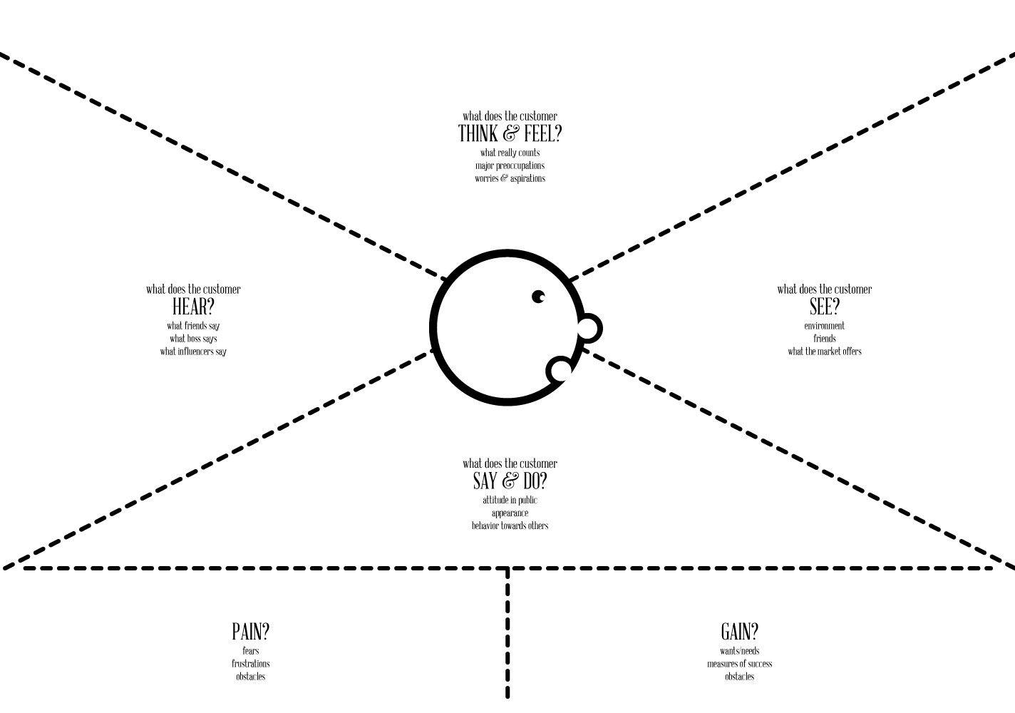 Empathy Map Digital Strategy