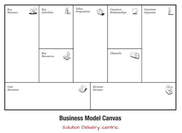 Business model canvas by alex osterwalder canvas templates business model canvas by alex osterwalder cheaphphosting Images