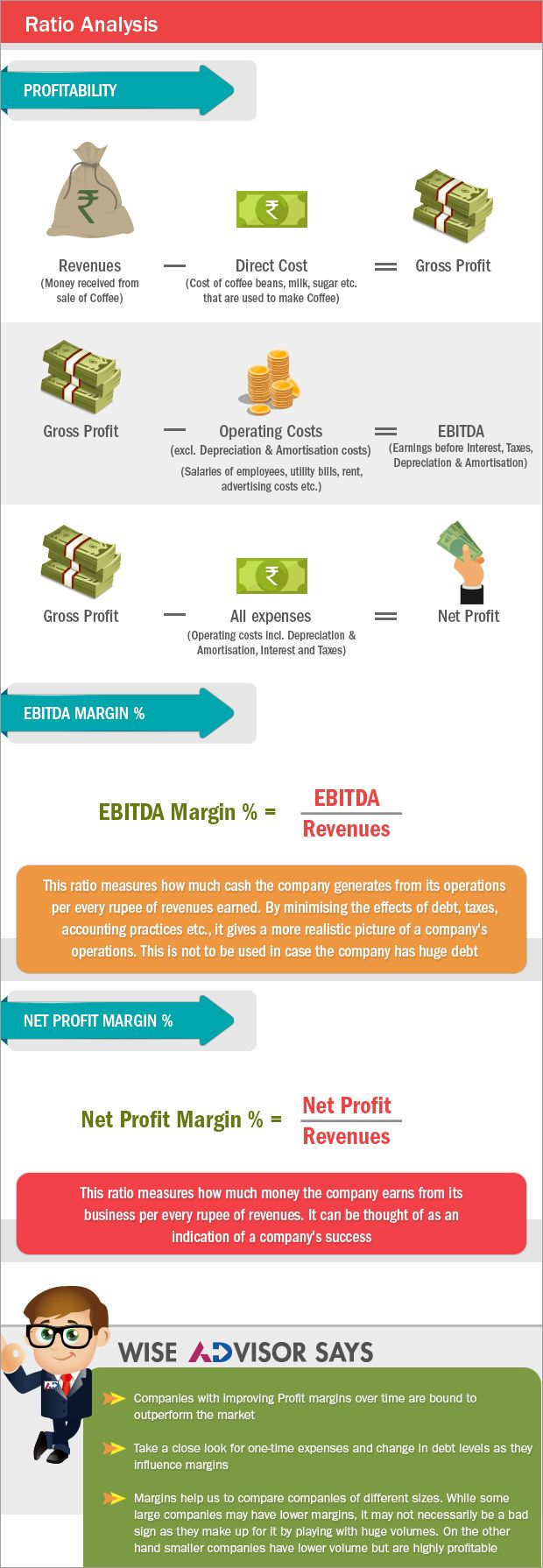 Profitability Ratios These Ratios Measure How Efficiently A