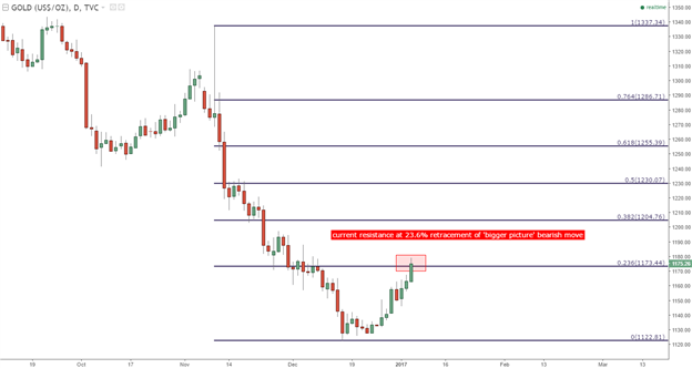 forex live gold graphics)