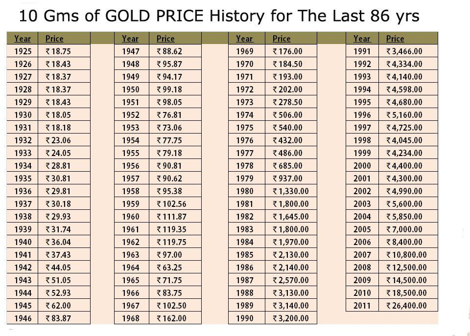 Gold Price Chart For The Last 86 Years Gold Price Chart Gold Price Price Chart