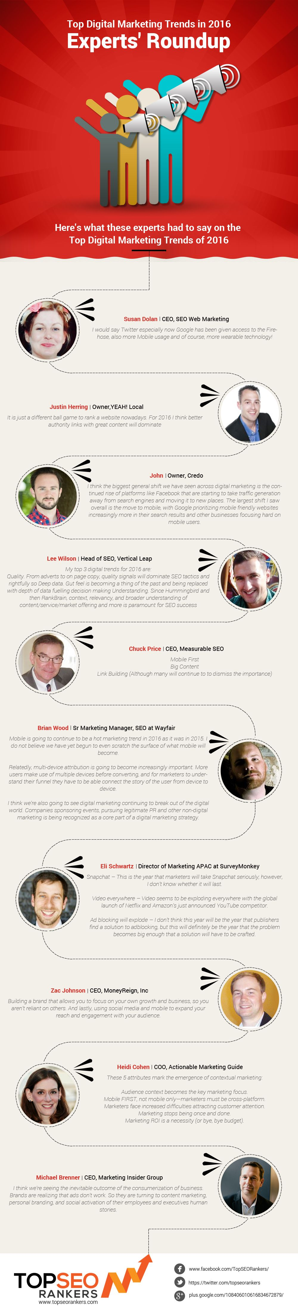 10 Digital Marketing Experts Shed Light on the Top Industry Trends for 2016 #Infographic