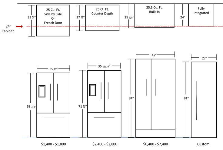 Refrigerator Dimensions Of Refrigerator Average Refrigerator Dimensions Variant Of Refrigerator S Refrigerator Dimensions Refrigerator Sizes Fridge Dimensions