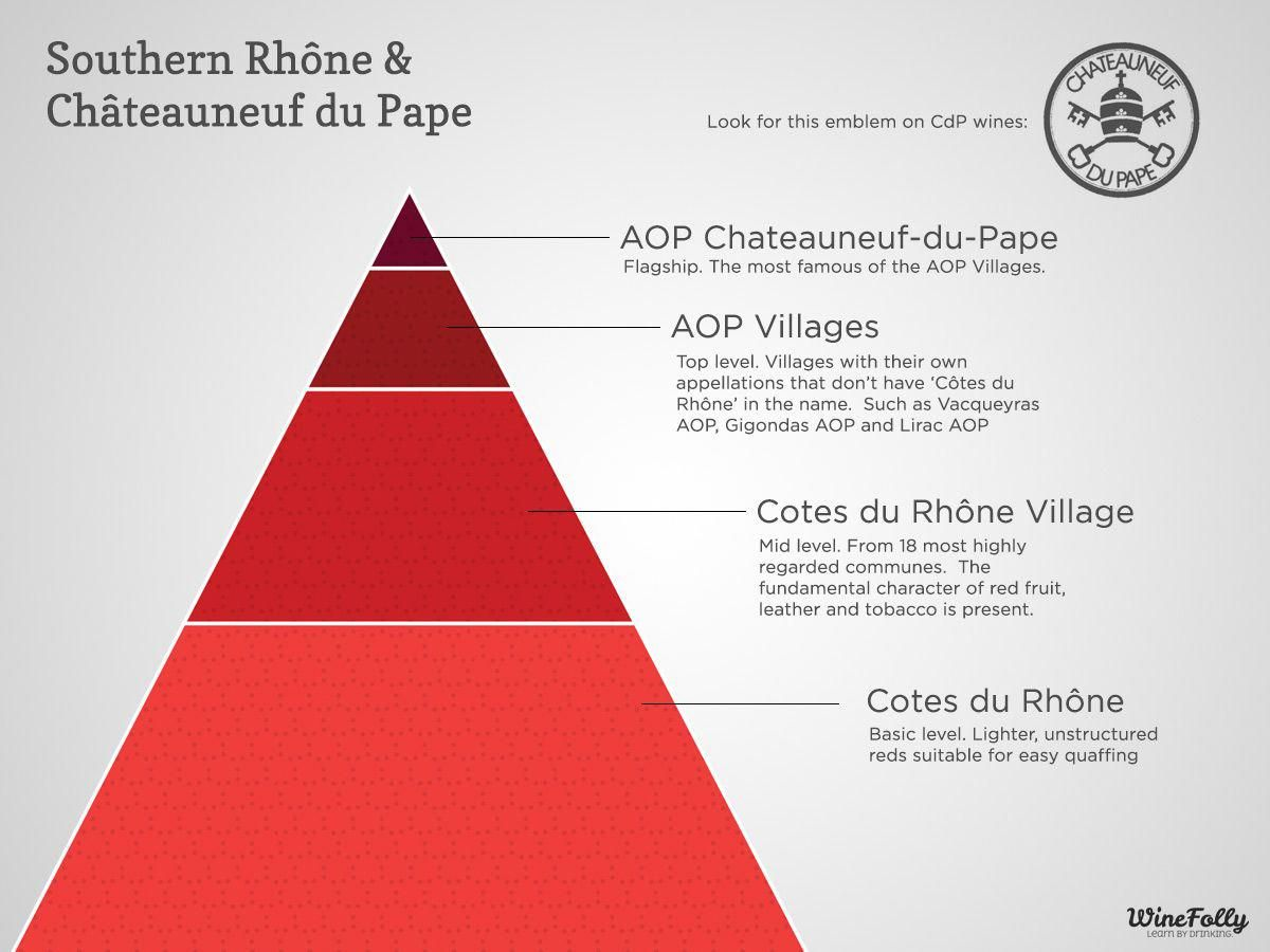 Infographic A Hierarchy Of Southern Rhone Wine Chateauneuf Du Pape Mar 2014 By Winefoly Com Foodandwinepairing Wine Folly Wine Recipes Wine Food Pairing