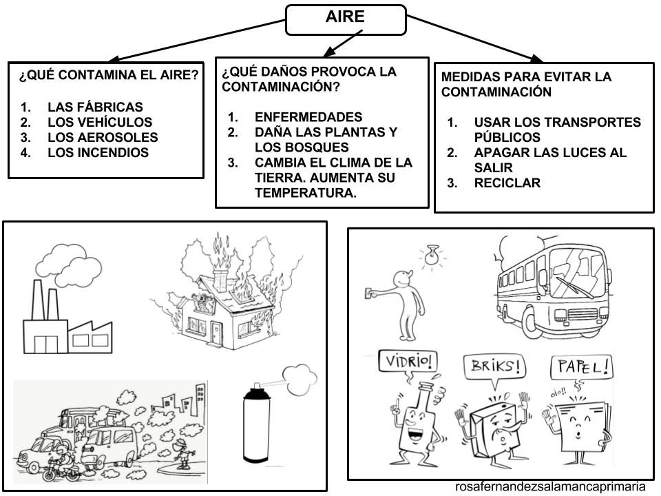 Resultado De Imagen Para Contaminacion Del Aire Para Colorear Con