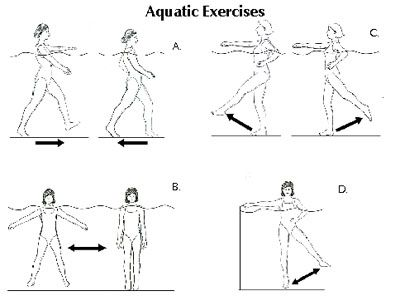 Water Works Aquatic Therapy For Osteoporosis Pool