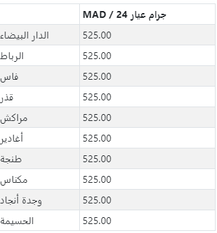 أسعار الذهب يوم السبت 09 يناير 2021 في المغرب بالدرهم المغربي Mad In 2021 Gold Price Tunisia Morocco
