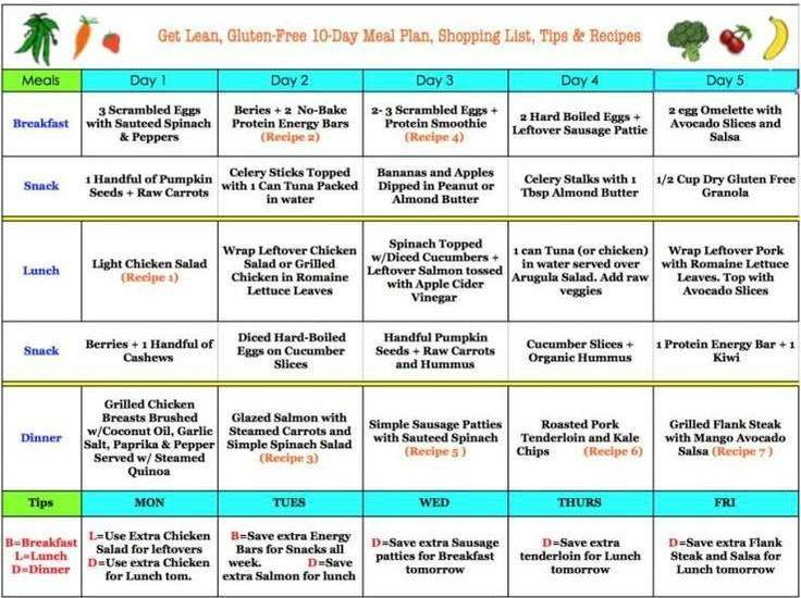 Pin On Weight Loss Diet And Workout