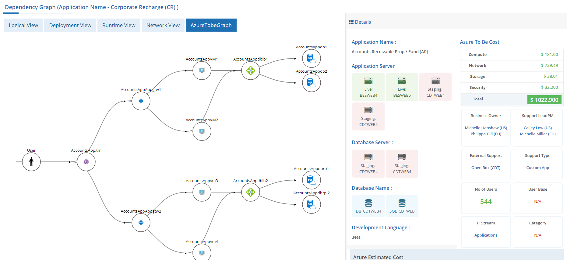 Sample Dependency Graph Dashboard With Tabbed Look And Side Window For Short Information Graphing Development Deployment