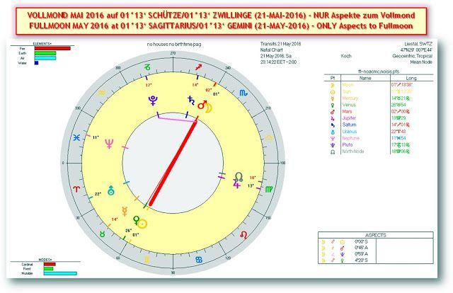 Akte Astrosuppe - glasklar!: * S+P Worldnews - ☼ VOLLMOND in ZWILLINGE/SCHÜTZE ☼ (SA/21-MAI-2016 um 23h14 MESZ/CEDT) - Mit MARKT & GOLD-Analysen