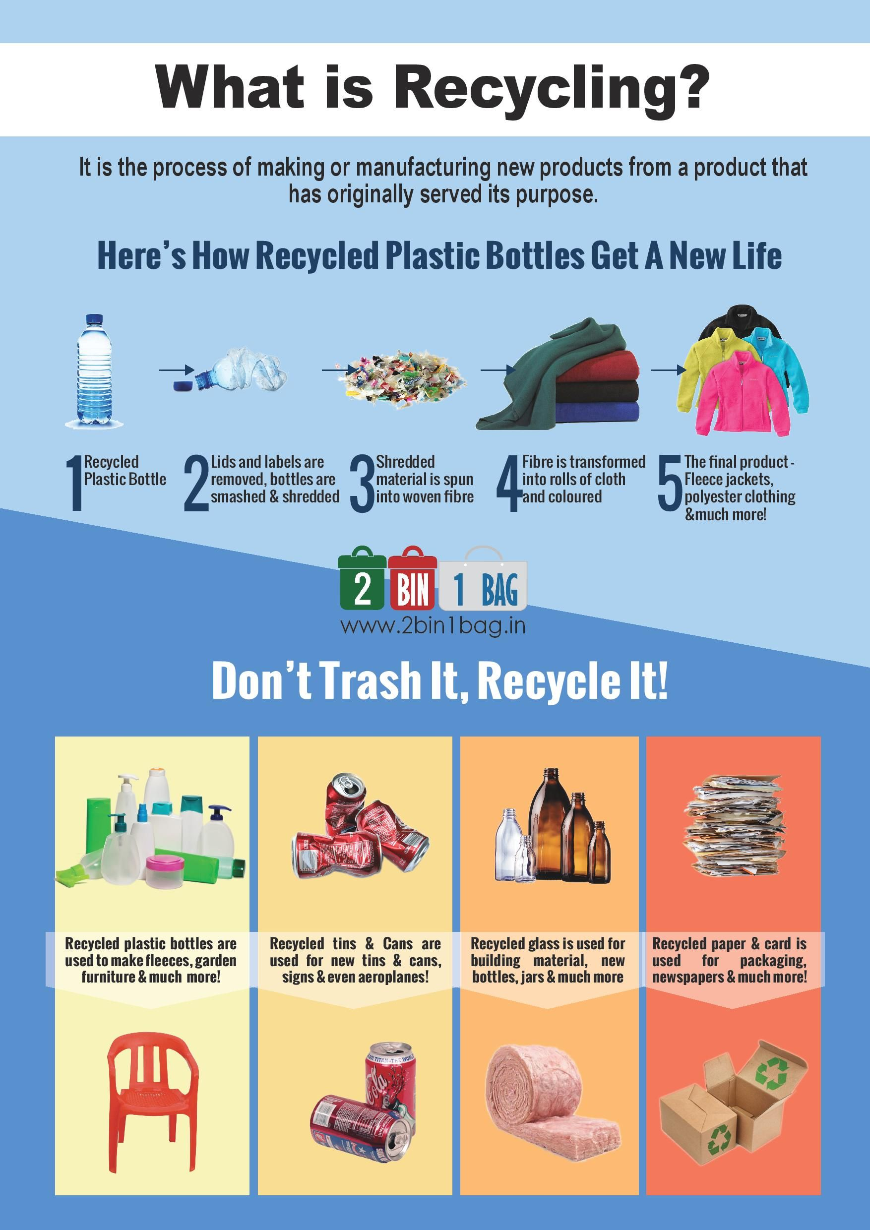 what is recycling 2bin1bag posters