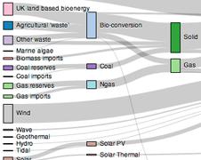 Gallery · d3/d3 Wiki | Visualization | Sankey diagram, Donut