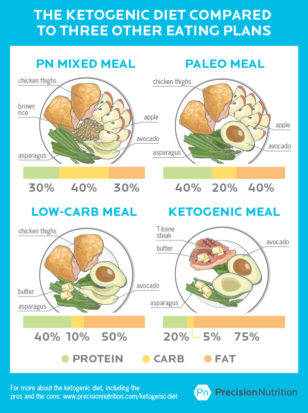 Precision Nutrition article regarding Keto diet | Workout ideas and articles | Pinterest ...