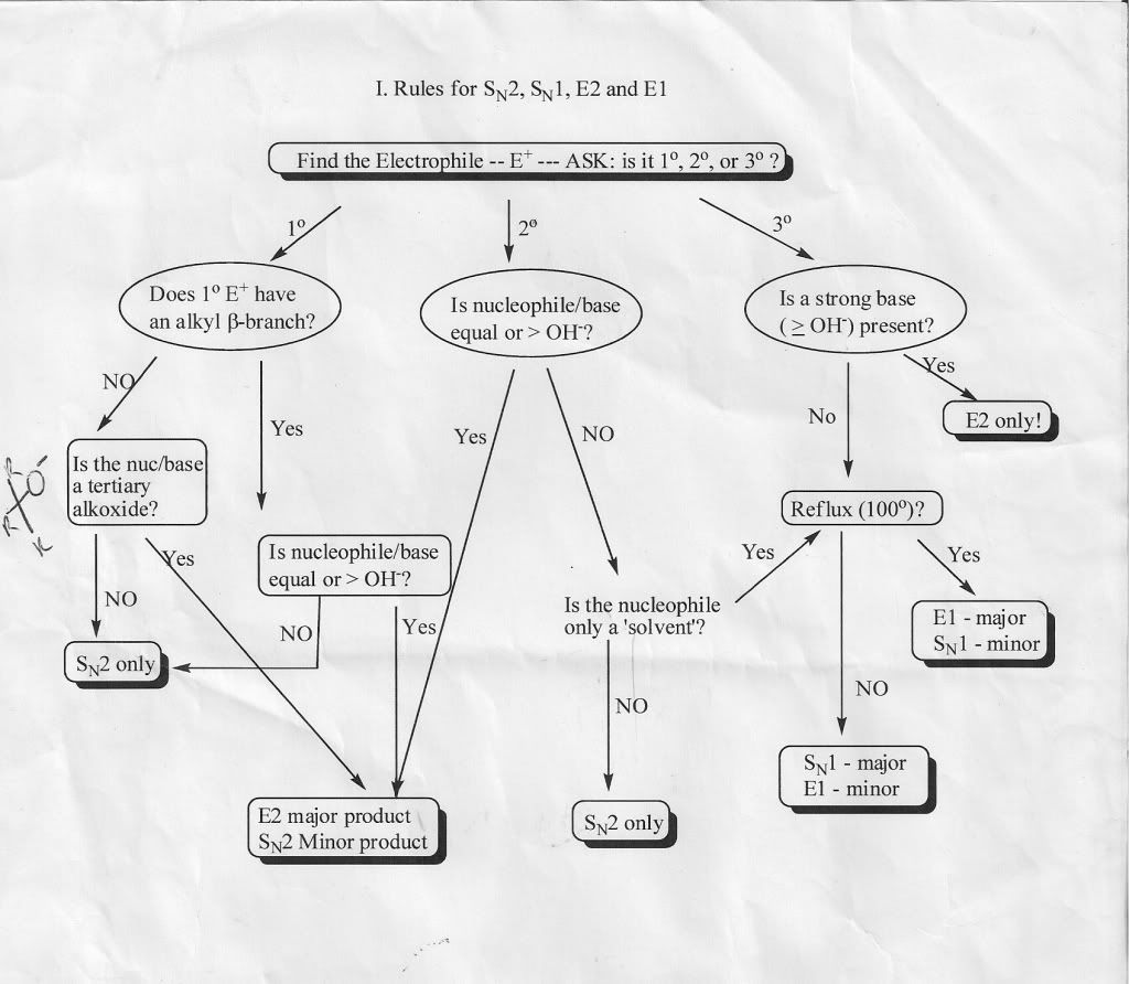 O Chem Flow Chart Photo Illustrating The Relationship Process Diagram Nomenclature Between Sn1 Sn2 E1 E2 Reactions This Was Uploaded By Blackice1115