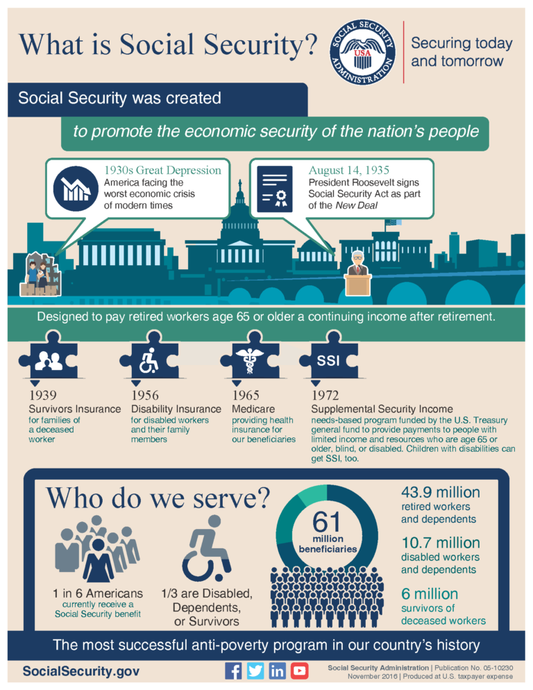 What Is Social Security Infographic America Saves Week What Is Social Social Security Infographic