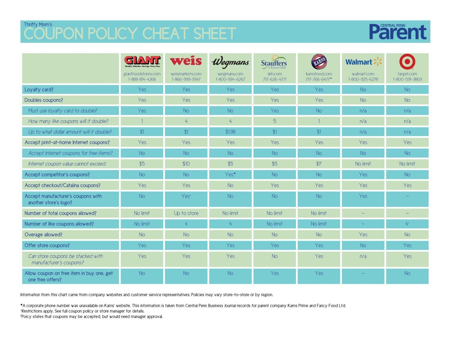 coupon cheat sheet