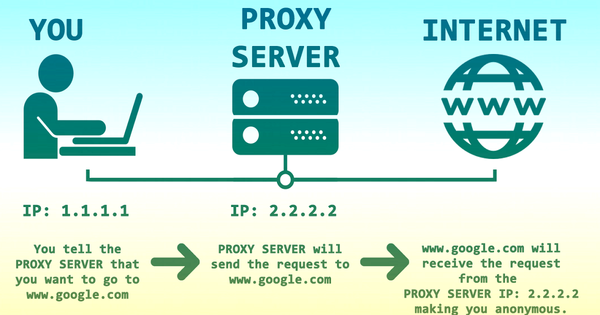 What Is The Difference Between A Proxy And Vpn