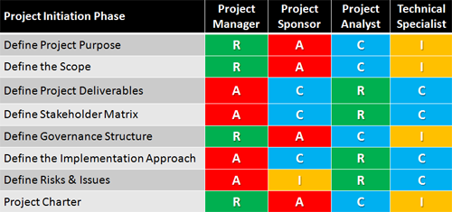 sample raci for project initiating phase