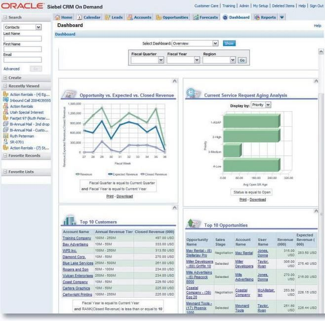 Pin By Shan Xiao On Data Crm Crm Dashboard Reports Oracle