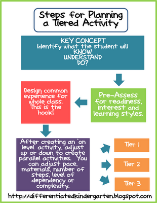 Differentiation Flow Chart School Pinterest Teaching