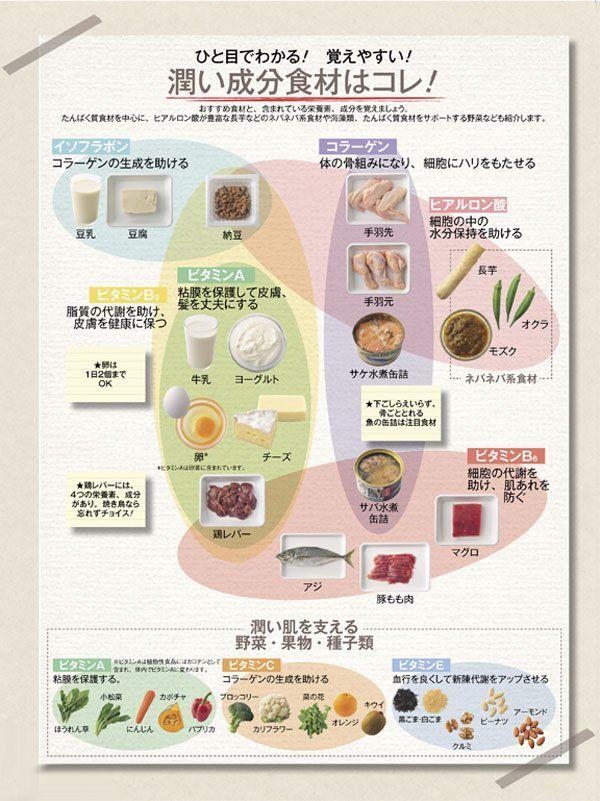 土台はたんぱく質 体にいい食べ物 健康と美容 痩せる出汁