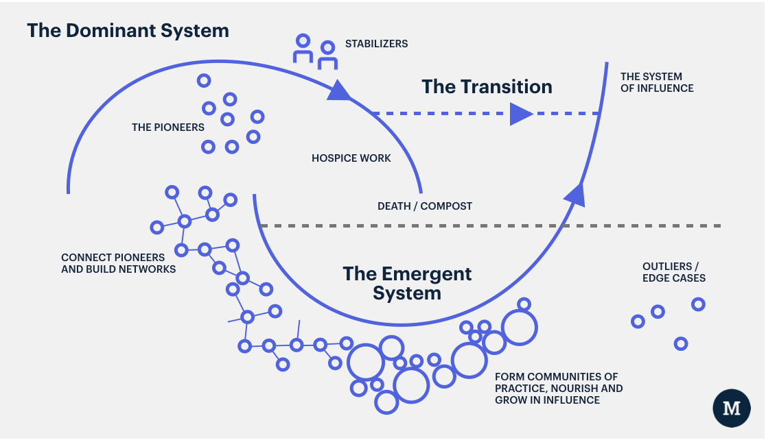How Change Happens The Moment Theory Of Change Systems Thinking Innovation Strategy