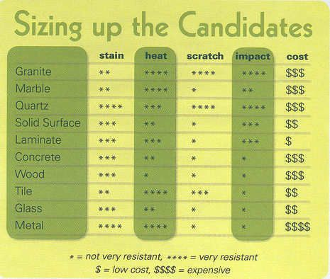 Countertop Comparison Chart Recycled Glass Countertops Cost Of