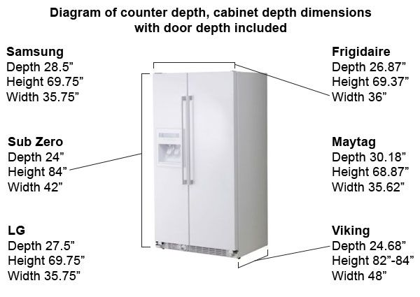 Wonderful To Note Whether Depth Includes Fridge Handles. Refrigerator Cabinet