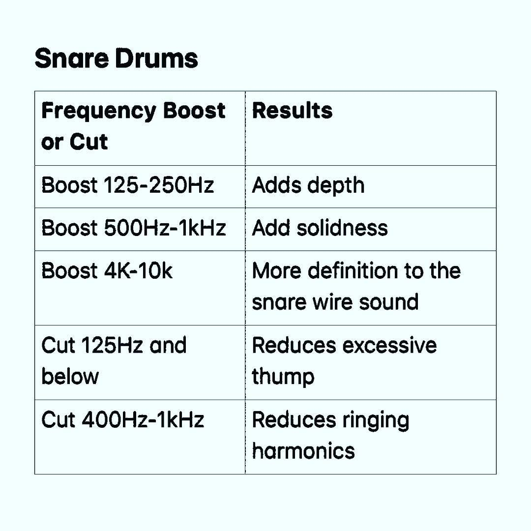 This Will Apply More To Live Snare Drums Just A Little Eq
