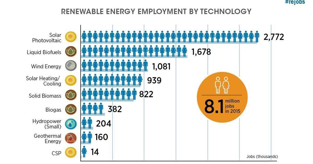 Las Renovables Generan empleo ¡Más del que creemos