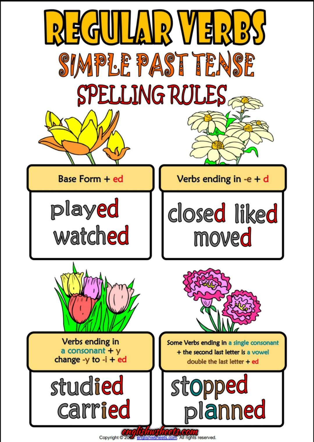 Regular Verbs Grammar Rules Esl Classroom Poster