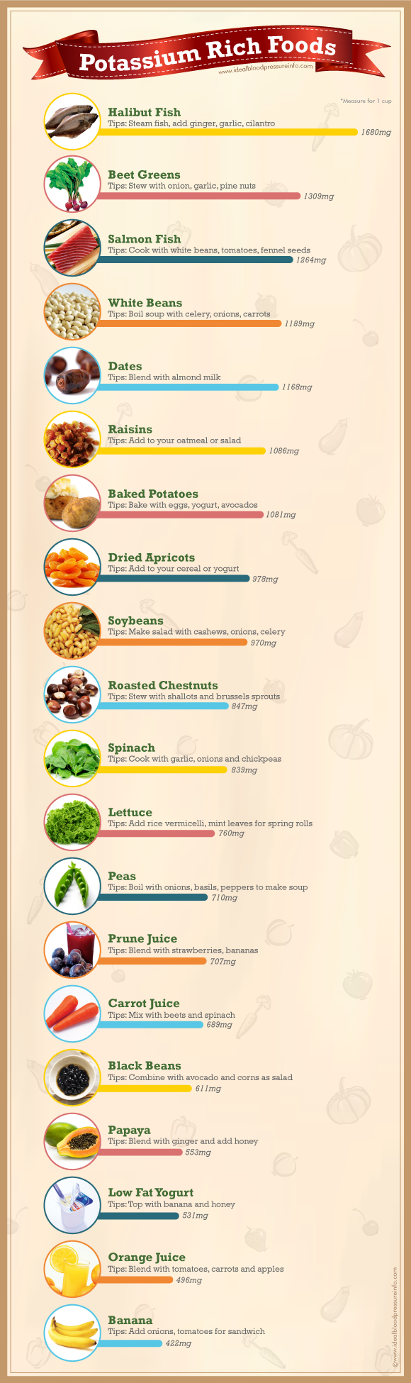 What Foods Have Potassium? [infographics Home remedies