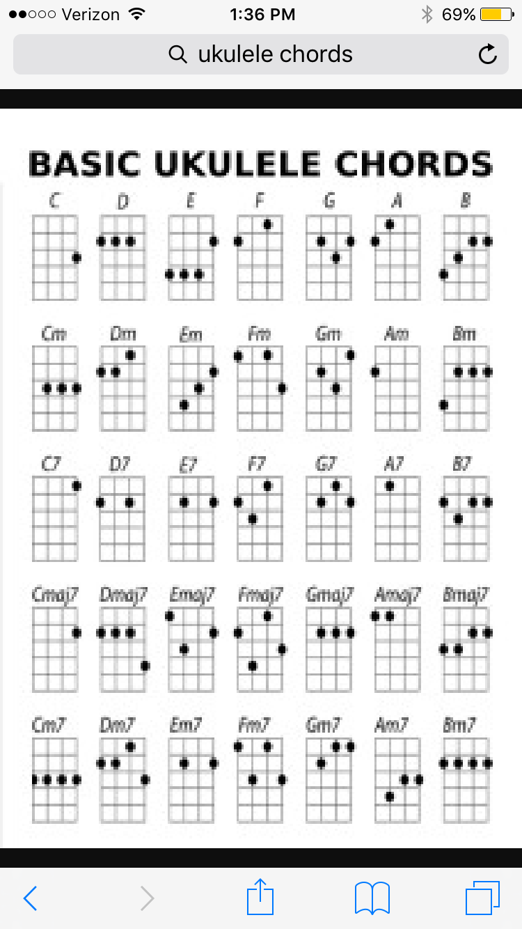 Pin by alexis beam on ukulele pinterest explore ukulele songs ukulele chords and more hexwebz Choice Image