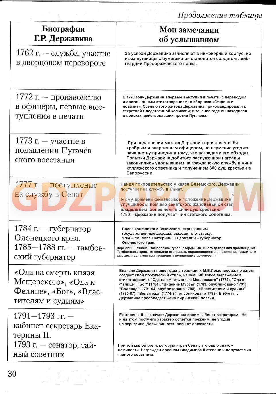 Спиши.ру 3 класс русский язык зеленина