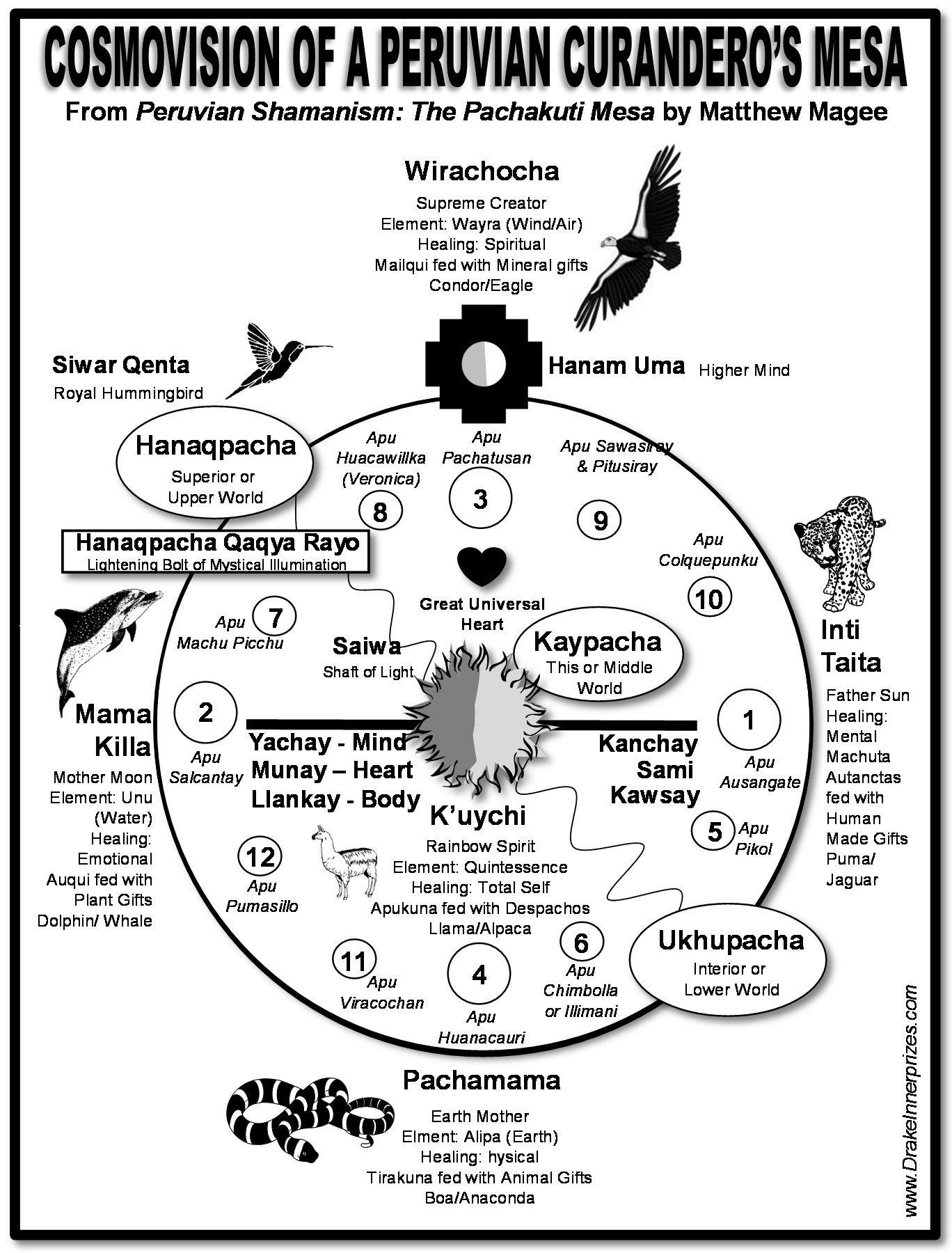 Cosmology Wheel Of Northern Peru In