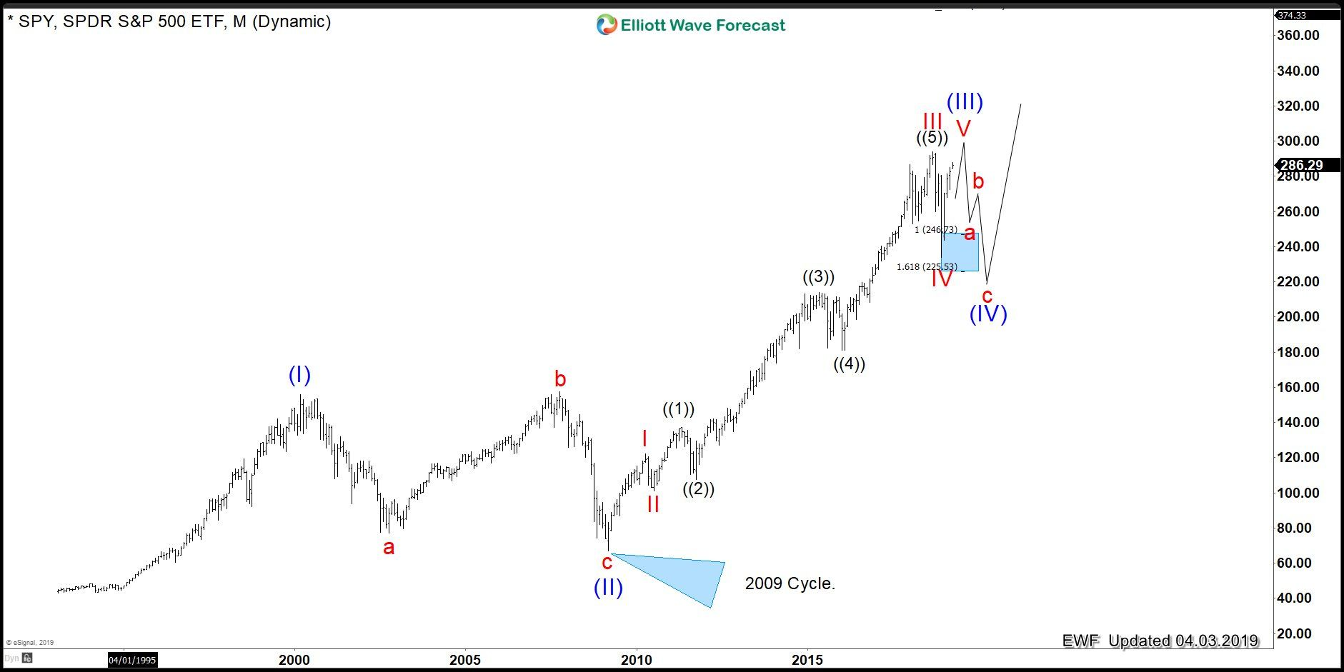 General Motors The Price Action Is Key For World Indices Wave Theory Spy Shows Financial Instrument